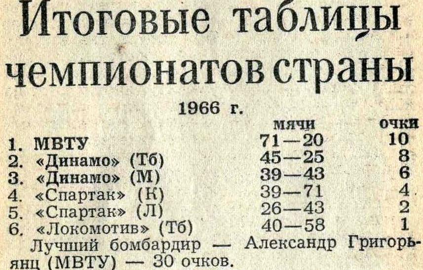 """5-ое место ""Спартака"" Ленинград"