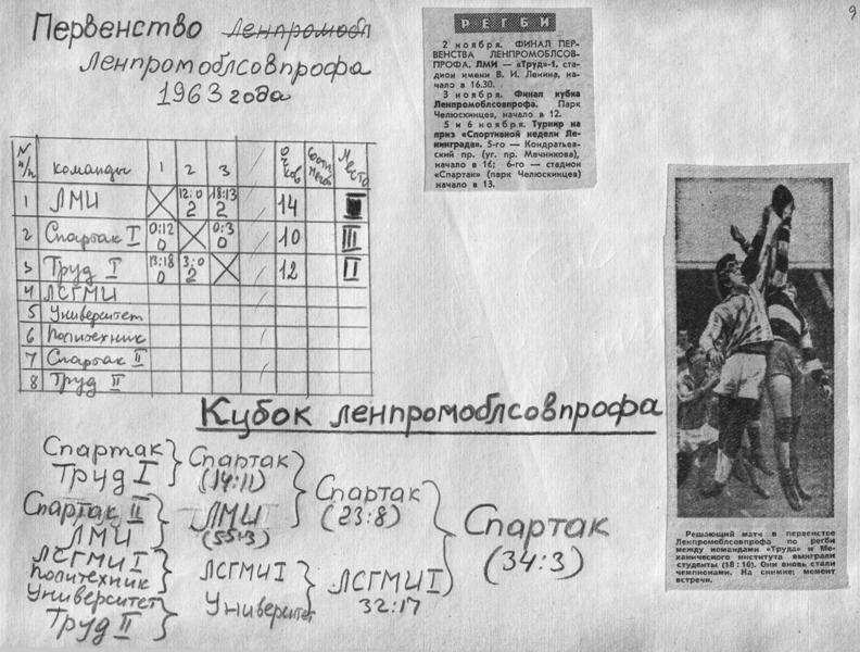 1963. Регби. Ленинград. Из архива М.Казакова (Спартак)