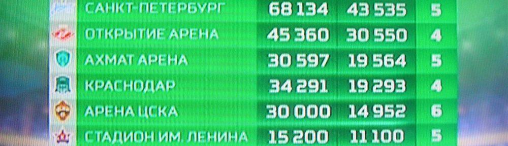 Футбол. Путин — Фурсенко: Истинно русская игра — футбол, 8 иностранцев играет за «Зенит»