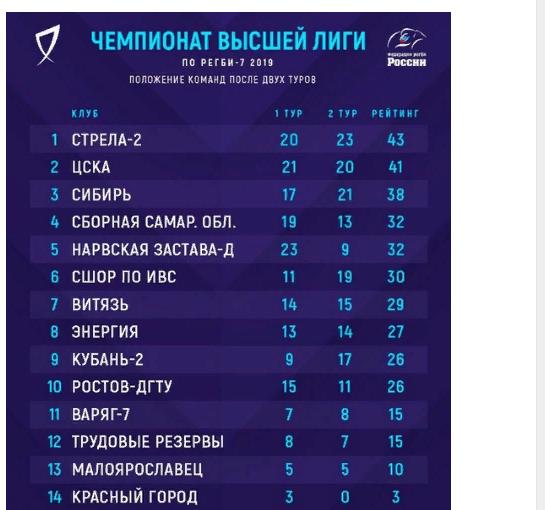 История регби в городе на Неве. «Нарвская застава»