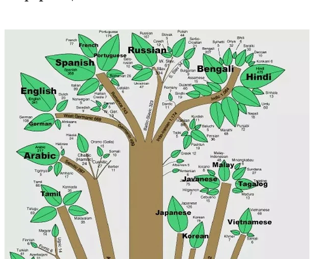 Какой язык самый великий и могучий